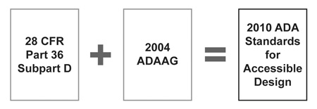 figure showing the 28 CFR Part 36 Subpart D plus the 2004 ADAAG equals the 2010 Standards for Accessible Design for title III