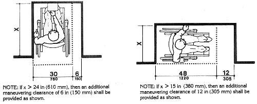 Additional Maneuvering Clearances for Alcoves