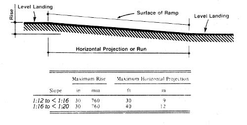 Components of a Single Ramp Run and Sample Ramp Dimensions